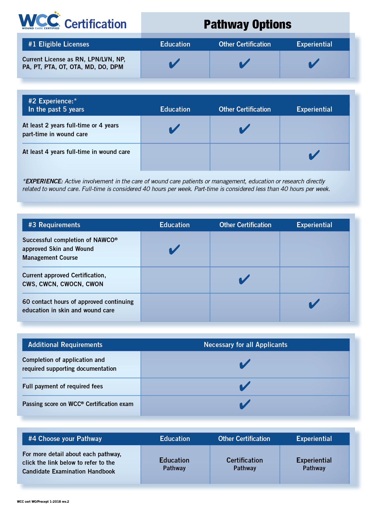 Wound care certification nawco wound care and ostomy the chart below shows the different pathway options required to sit for the wound care certified wcc certification exam review the information to see which 1betcityfo Images