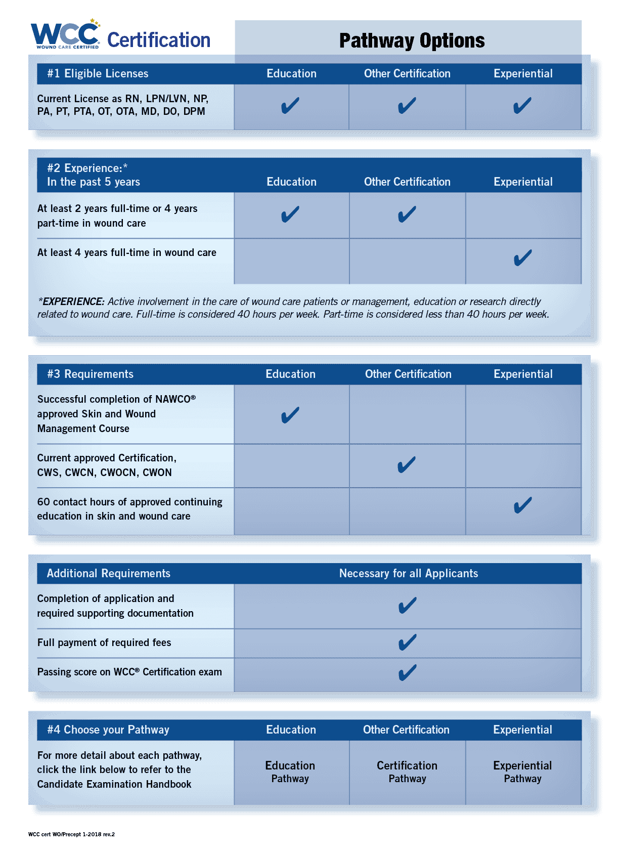 Wound care certification nawco wound care and ostomy the chart below shows the different pathway options required to sit for the wound care certified wcc certification exam review the information to see xflitez Choice Image