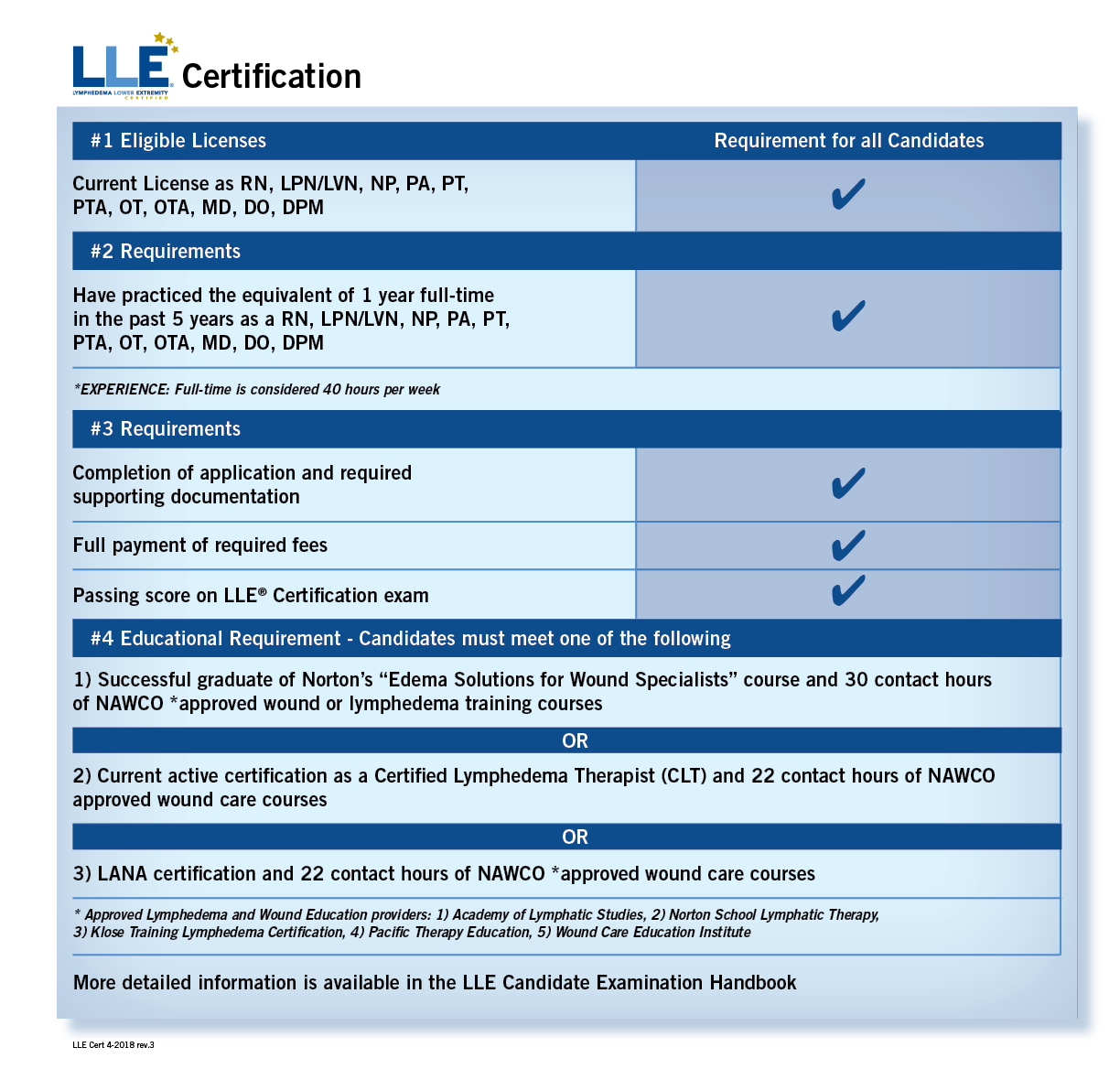 Lle certification nawco wound care and ostomy certifying bodies the chart below shows the options required to sit for the lymphedema lower extremity lle certification exam review the information to see which option 1betcityfo Choice Image