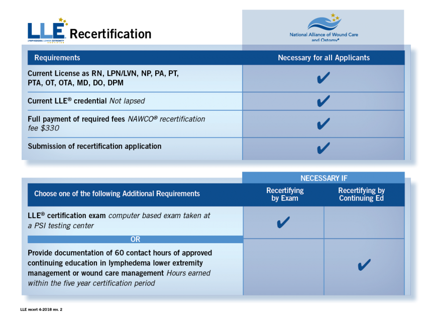 lle.recertificationchart